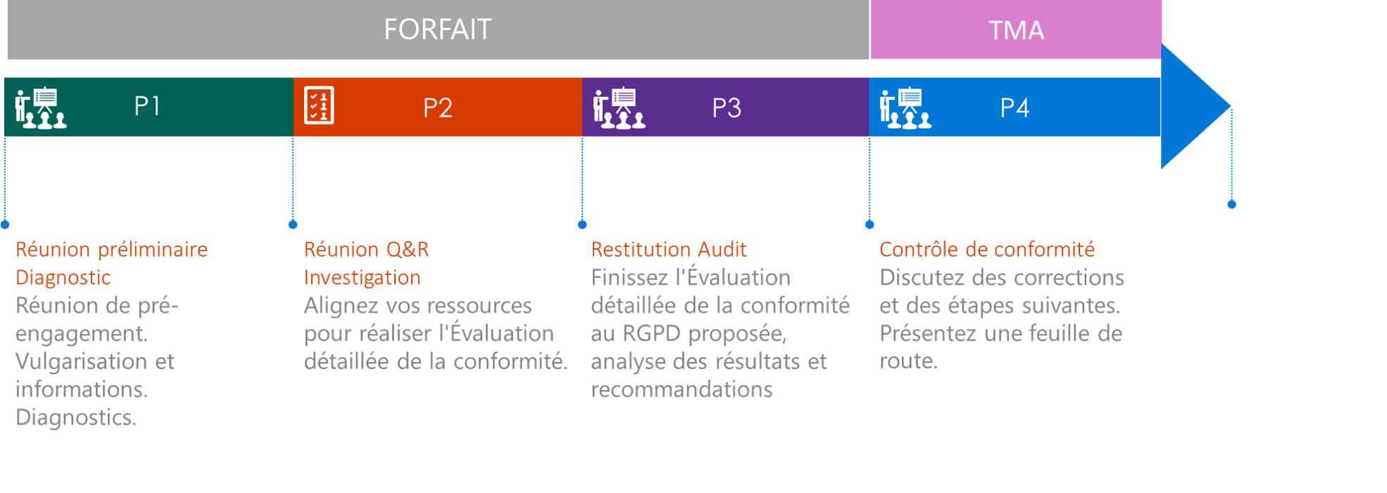 Notre forfait Audit RGPD PME correspond en général aux entreprises de plus de 10 salariés.Il comprend 3 phases pouvant être planifiées sur moins d'un mois.